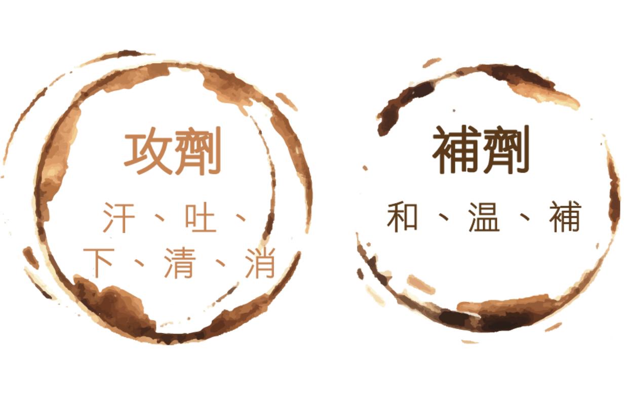 中医基础理论:什么是中医治疗八法?